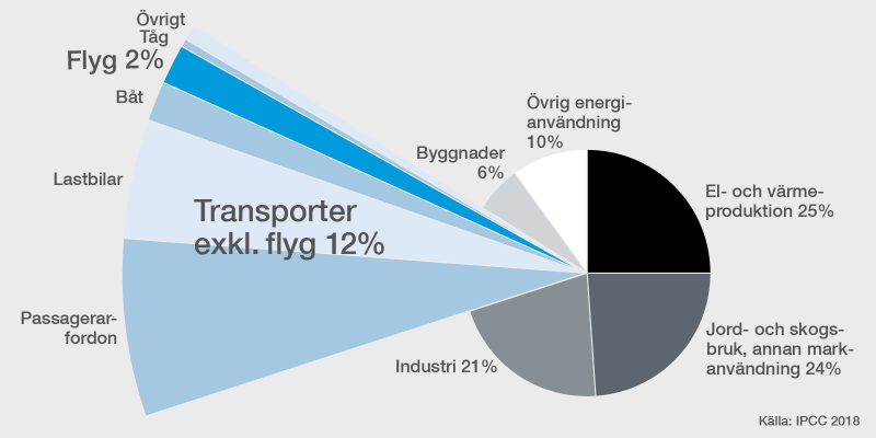 Dekorbild som visar utsläpp av transportslag